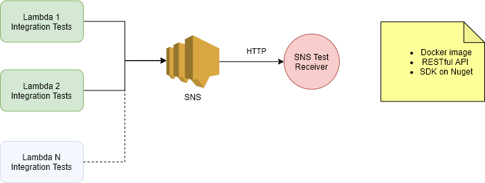 SnsTestReceiver setup diagram