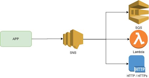 App and SNS setup